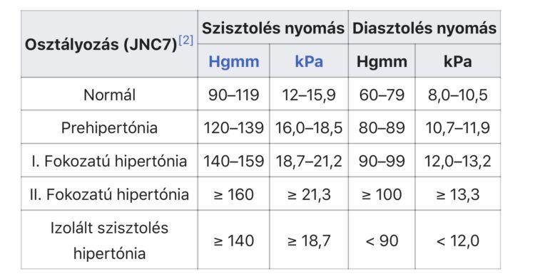 hol kezdje a magas vérnyomás vizsgálatát)
